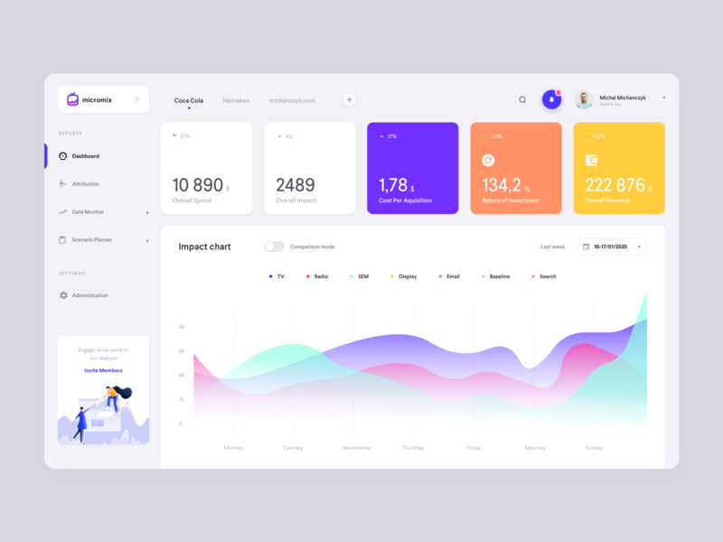 Micromix - marketing data analytics user interface desktop finance charts chart analytics marketing design michanczyk ux dashboard ui app