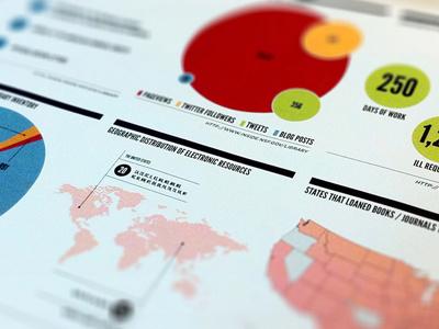 National Science Foundation Infographics national science foundation infographics data visualization statistics