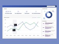 Data Driven Insights Dashboard