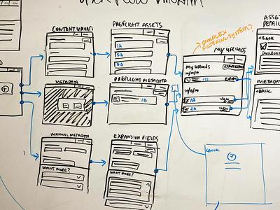 User Flow Diagram Whiteboard work in progress wip product designer product design design thinking expo whiteboard sketch whiteboard workflow user map uxdesign ux user experience design user diagram user flow