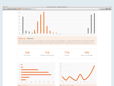 My Morning Routine - Interview Statistics responsive kpi my morning routine morning routines morning routine data visualization charts statistics mmr minimal flat