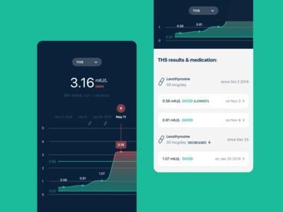 Lab Tests Screen - Health companion app