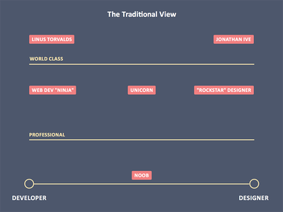 The Traditional View of Developer Vs. Designers diagram sketch flat