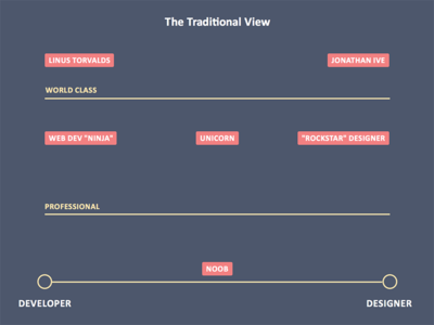 The Traditional View of Developer Vs. Designers