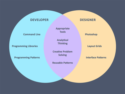 Designer developer venn diagram by diogenes brito dribbble designer developer venn diagram ccuart Gallery