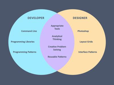 Designer developer venn diagram by diogenes brito dribbble designer developer venn diagram ccuart Choice Image