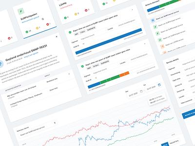 SURFnet Network Dashboard 2020 proximanovasoft charts graphs speed internet platform traffic network dashboard