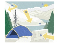 Lyons Winter Camping Guide