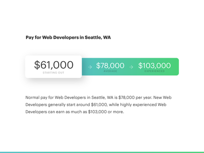 Salary Graph emsi career coach blue green gradient web developers salary pay wages data ux ui