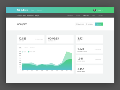 Admin Analytics Dashboard