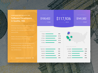 Compensation Insights