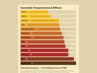 Cannabis Temperature Chart (responsive CSS)