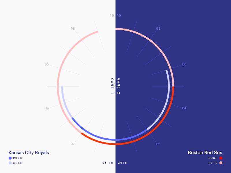 Red Sox Scores: May 18, 2016 sports infographic data viz data chart charts baseball