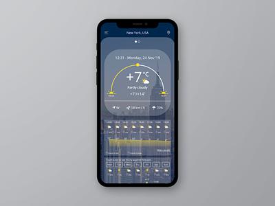 Weather APP UI/UX Design ux ios smartphone application mobile creative ui interface digital design