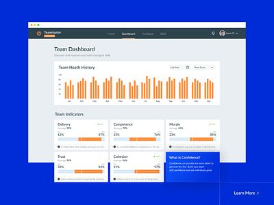 Team Health Dashboard average score data visualization dataviz data chart feature analysis indicators team reminders mobile management hr health evaluation design dashboard design dashboard app