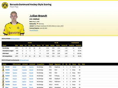 Julian Brandt bundesliga football analytics borussia dortmund