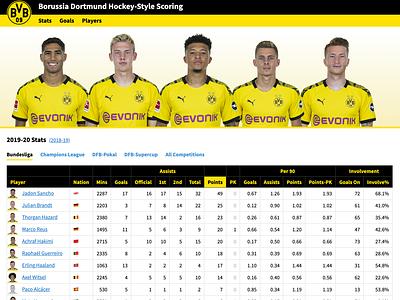 Borussia Dortmund Mini Site 1.0 football soccer soccer analytics football analytics bundesliga borussia dortmund