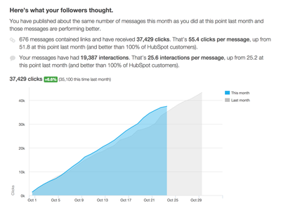 Here's what your followers thought. hubspot reports social inbox highcharts