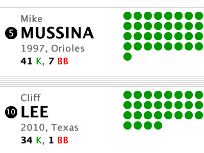 Cliff Lee Infographic