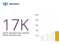 Members Statistical Data