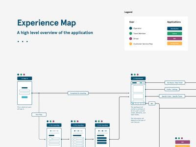 Experience Map app design software design ux information architecture diagrams flows user flows experience map ux design process