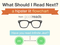 Hipster Lit Flow chart