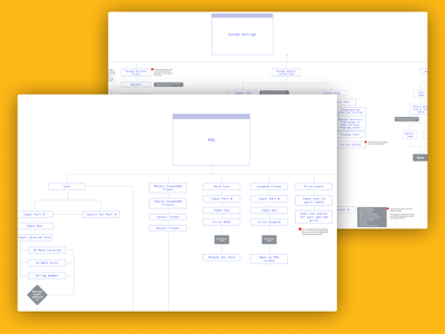 Chesterfield Auto Parts - User Flows ux user flows ui