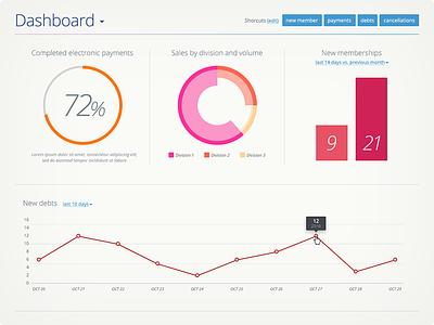 Dashboard for facility management web app dashboard saas web app chart