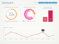 Dashboard for facility management web app
