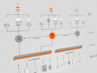 Technical flow chart flow flow chart wireframe diagram tech it