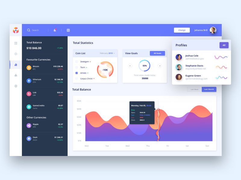 Cryptocurrency Analytics dashboard by Outcrowd