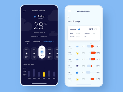 Mobile application - Weather Forecast minimal weather app mobile design ux ui colors clean