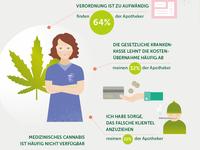Infografik-Cannabis