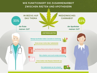Infographic | Medical Cannabis