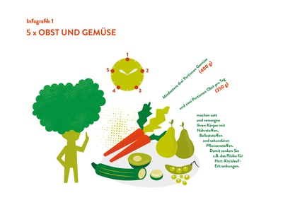 Infographic - 5 times a day: fruit and vegetables