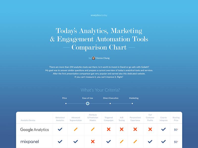 Analytics.Today web design compare analytics