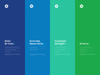 Hackerrank / Core Values Poster Prints