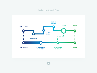HackerRank / Workflow hiring hackerrank metro illustration branding presentation deck design info graph