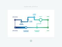 HackerRank / Workflow