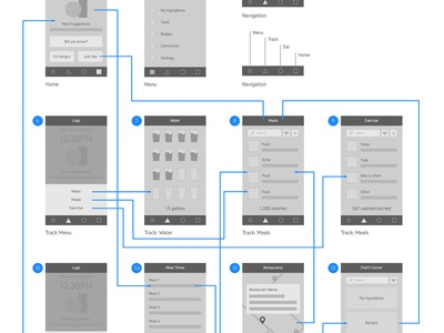 Healthy Eating App User Flow human-centered design hcd mobile wireframe user experience process planning flow user flow ux ui
