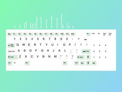 Keyboard Shortcuts mouseless usability interaction banking ux shortcuts keyboard
