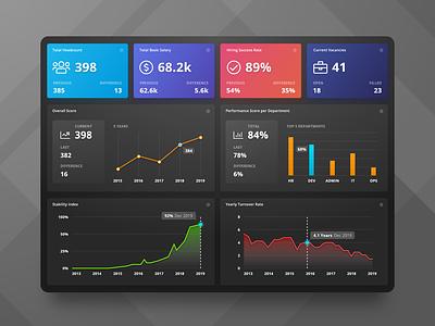 HR Analytics Dashboard [Dark UI] app design analytics analysis dataviz chart dark dashboad