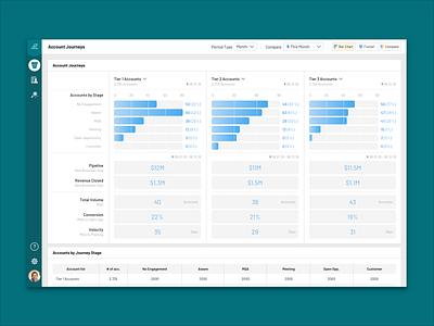 Engagio Account Journey design sketch sketchapp kpi data website analytics bar chart marketing product design ui engagio framerjs cca uiux