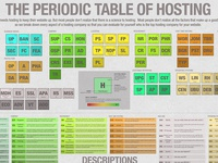 The Periodic Table Of Hosting