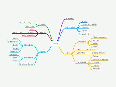 Information Architecture — Nocturne Website responsive design web design user research ux ia mindmap information architecture