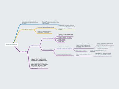 Feature Definition — Mindmap information architecture ia blog mvp illustration mindmap