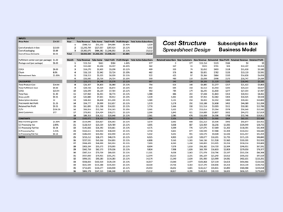 Cost Structure — Spreadsheet Design (Subscription Box) data visualization reporting spreadsheet