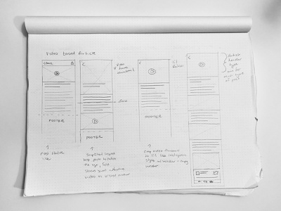 """Wireframes — """"Video Based Article"""" (News Media) app mobile mobile product interface design mobile web mobile app sketch sketches drawing wire framing news media news app"""