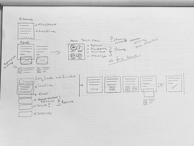 Wireframes — Apple Watch (News Media) watch apple watch app interface design sketch sketches drawing wire framing news media news app