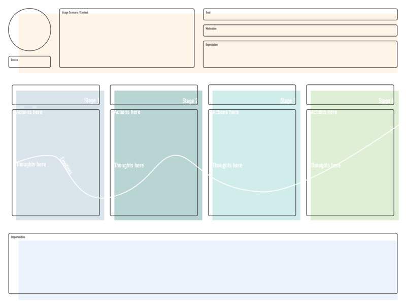 Free Template for Customer Journey Map ux ui design ux  ui customer journey map journey map customer journey journey customer template free